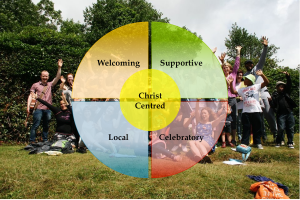 values circle landscape